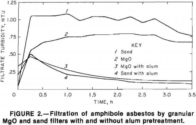 filtration-of-amphibole-asbestos