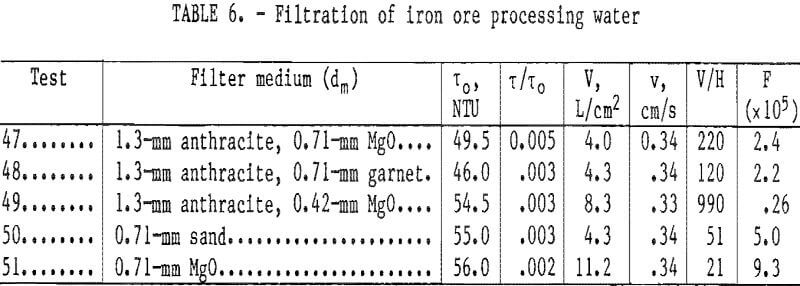 filtration of iron ore