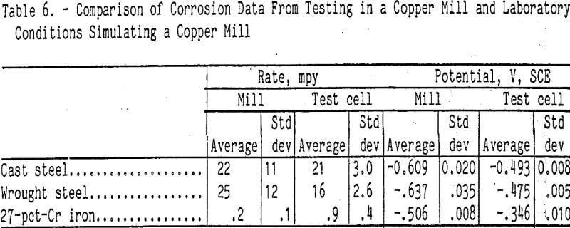 grinding comparison of corrosion data