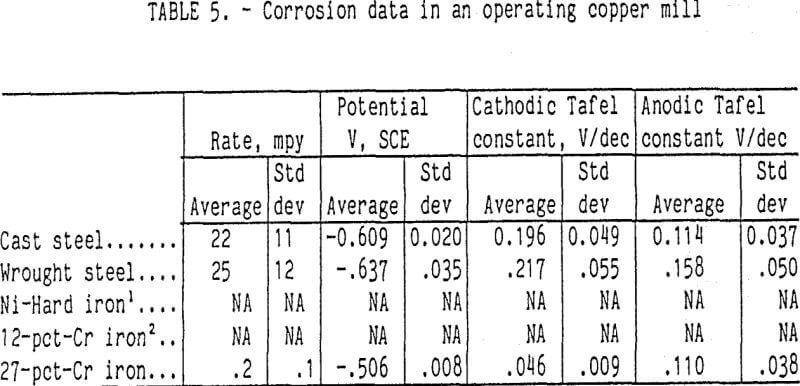 grinding-corrosion-data