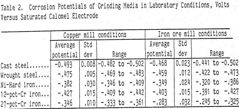 grinding-corrosion-potentials