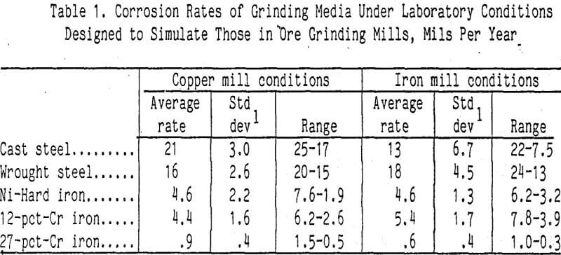 grinding-corrosion-rates-of-media
