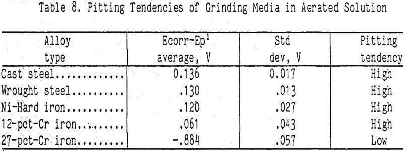 grinding-pitting-tendencies