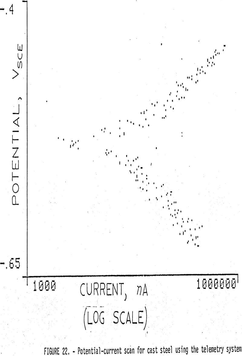 grinding potential current-scan of cast steel telemetry