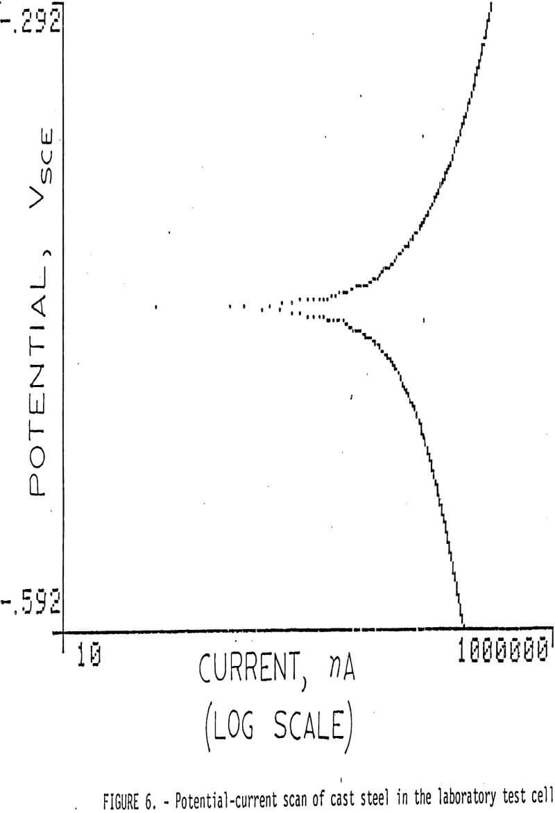 grinding potential current-scan of cast steel