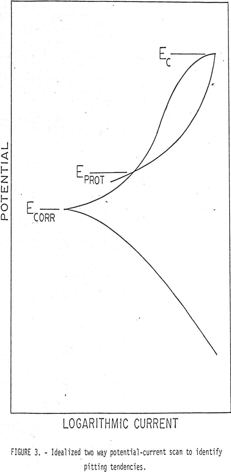 grinding potential current-scan