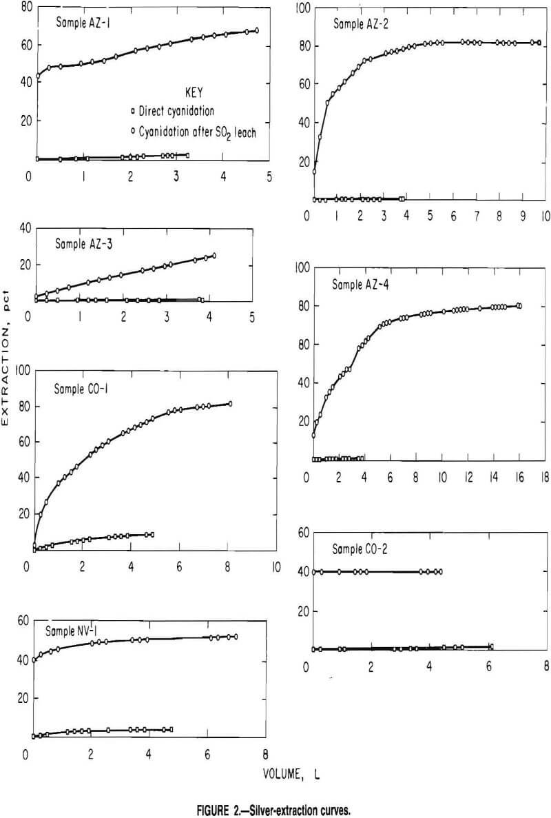 Leaching method for recovering silver manganese leaching silver extraction curves pooptronica