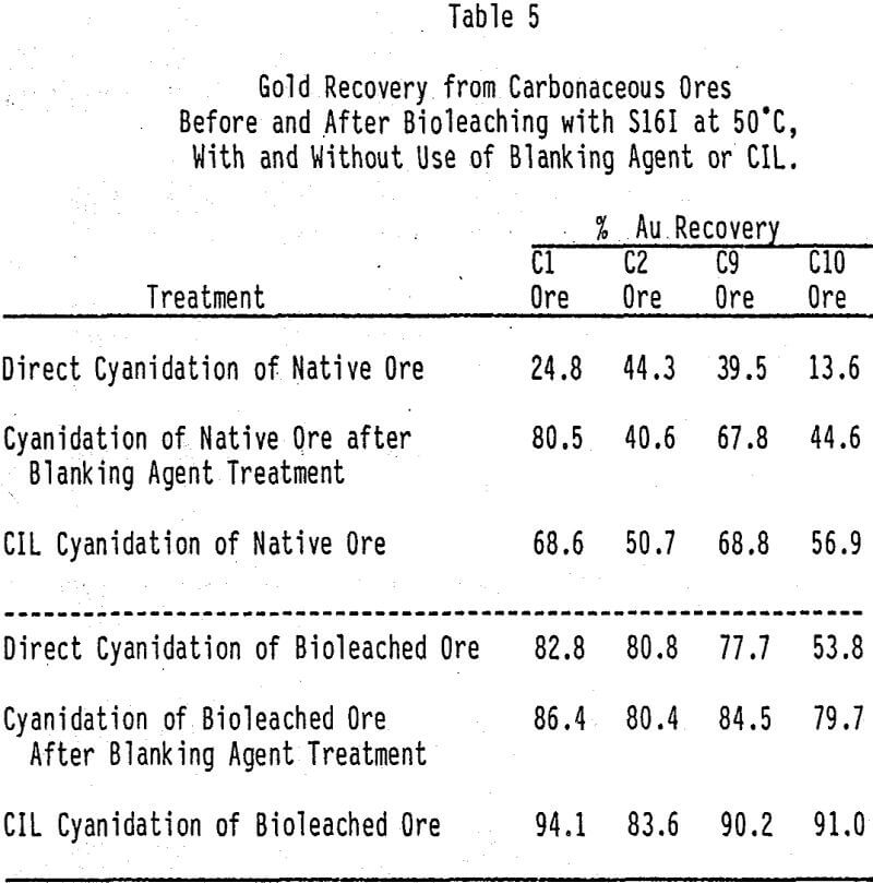 refractory sulfide and carbonaceous gold ores cil