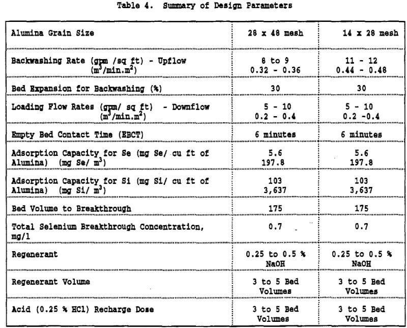 alumina adsorption summary of design parameters