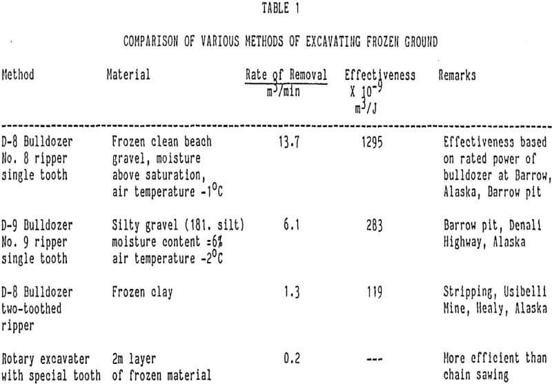 arctic-mining comparison of various methods of excavating frozen ground