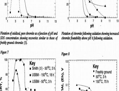 Effect of Oxidation on Flotation of Chromite & Olivine