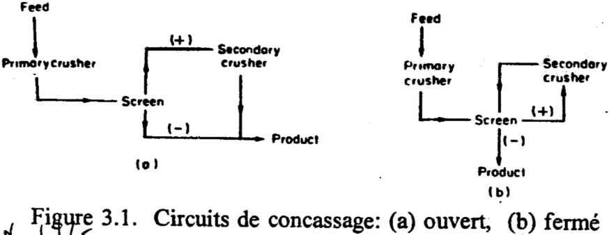 concasseur-circuits-de-concassage