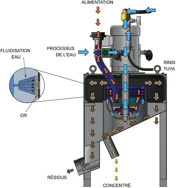 concentrateur gravimétrique