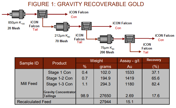 how much gold can a falcon concentrator recover