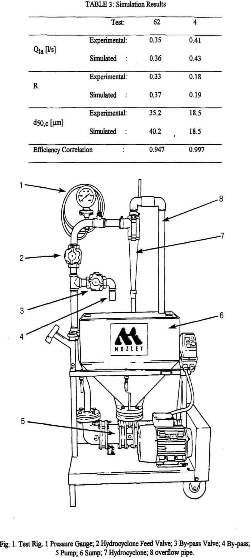 hydrocyclone test rig