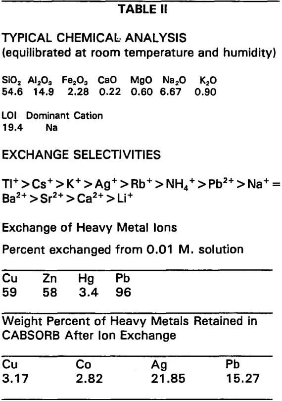 zeolites typical chemical analyses