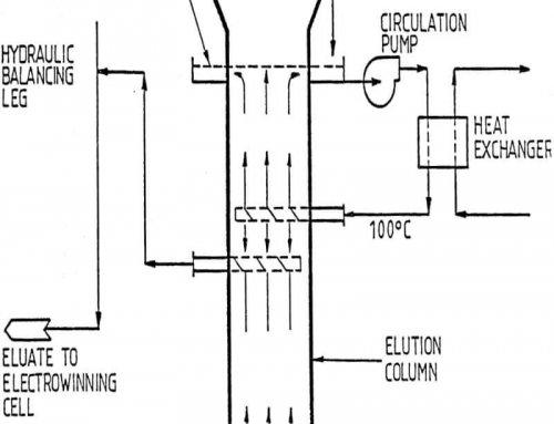 Atmospheric Elution Process