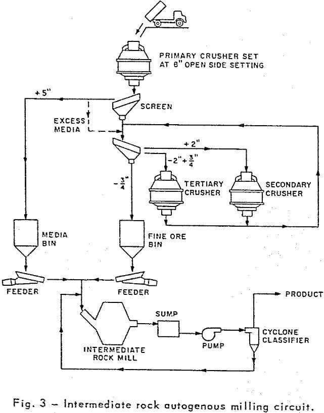 autogenous grinding intermediate rock milling circuit