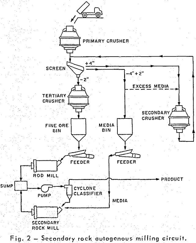 autogenous grinding secondary rock milling circuit
