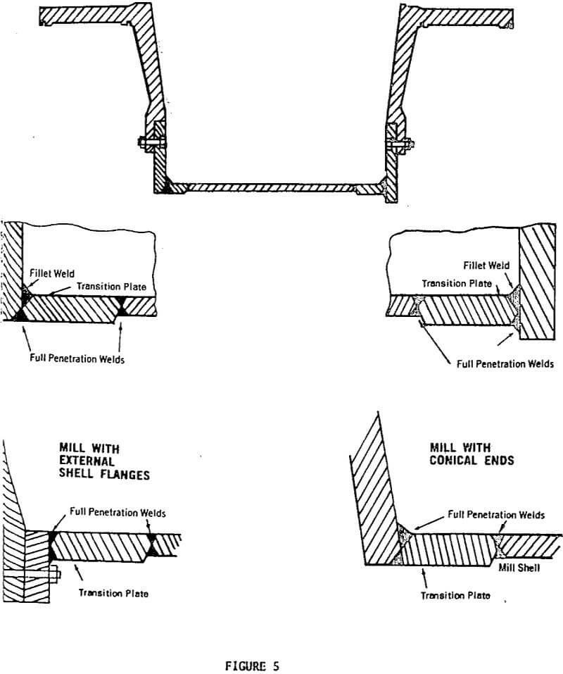 autogenous-and-semi-autogenous-mill grinding design