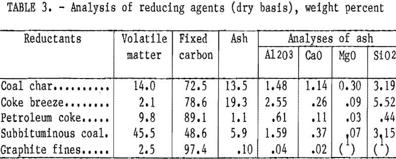 cement-kiln-dust-analysis-of-reducing-agents