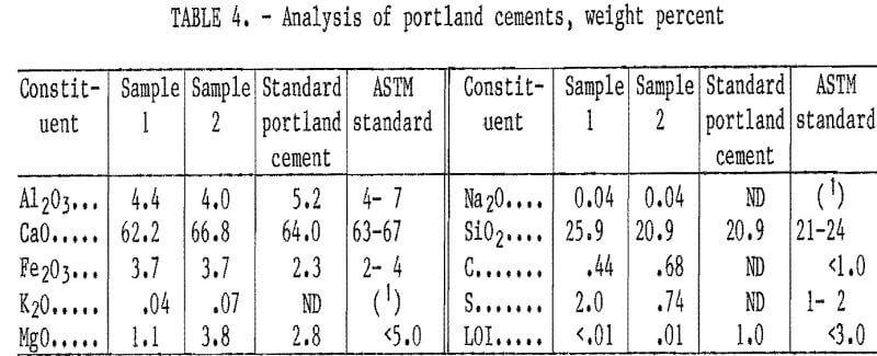 cement-kiln-dust analysis
