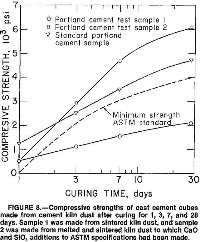 cement-kiln-dust compressive strength