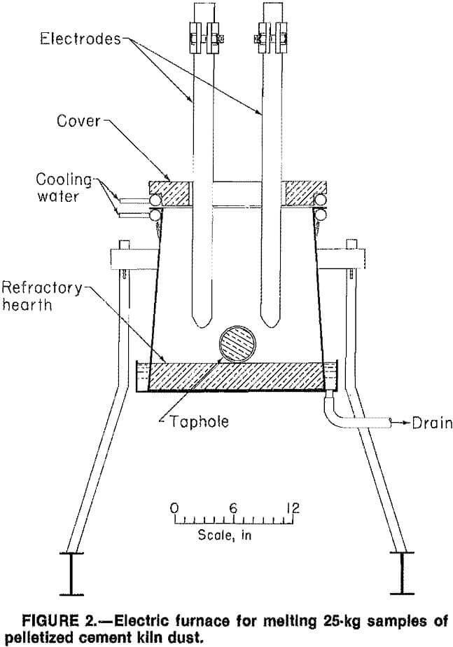 cement-kiln-dust electric furnace