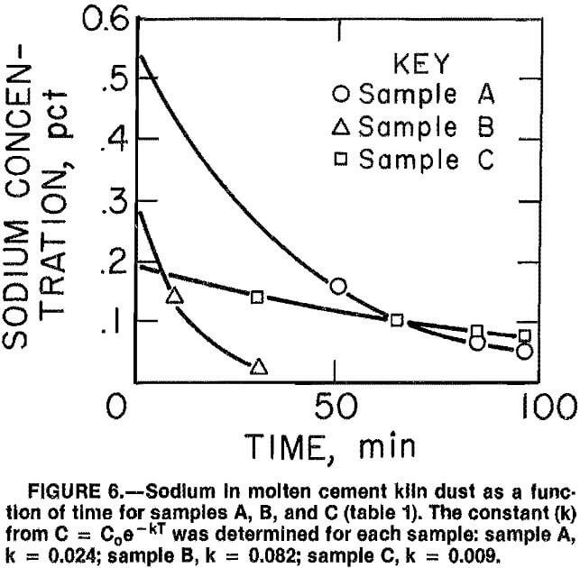 cement-kiln-dust function of time