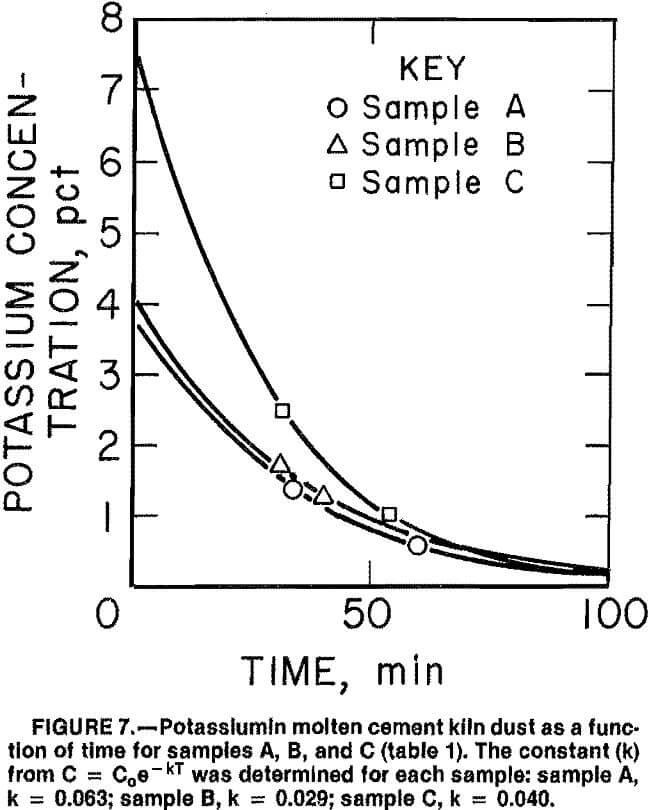 cement-kiln-dust potassium sample