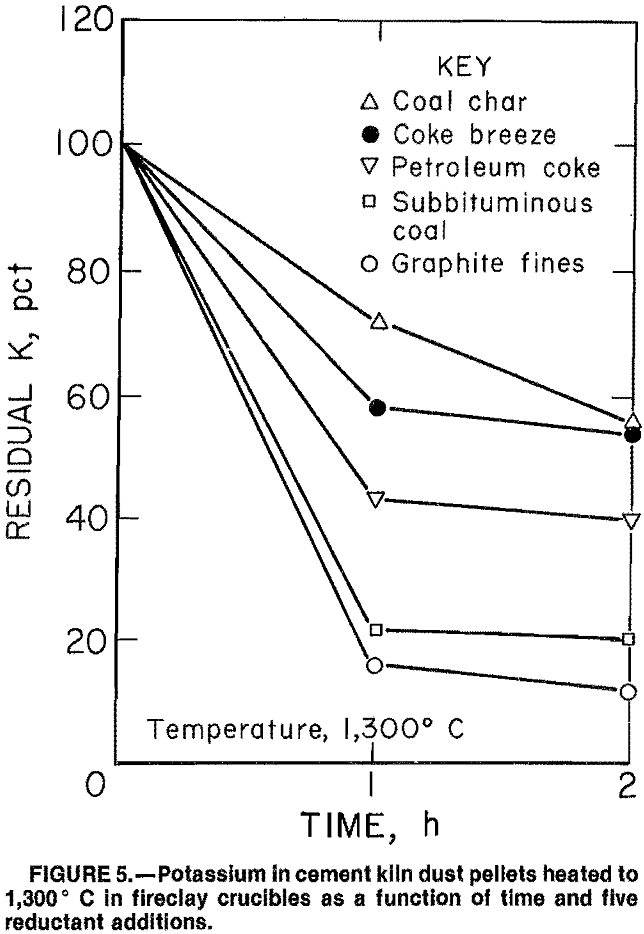 cement-kiln-dust reductant additions