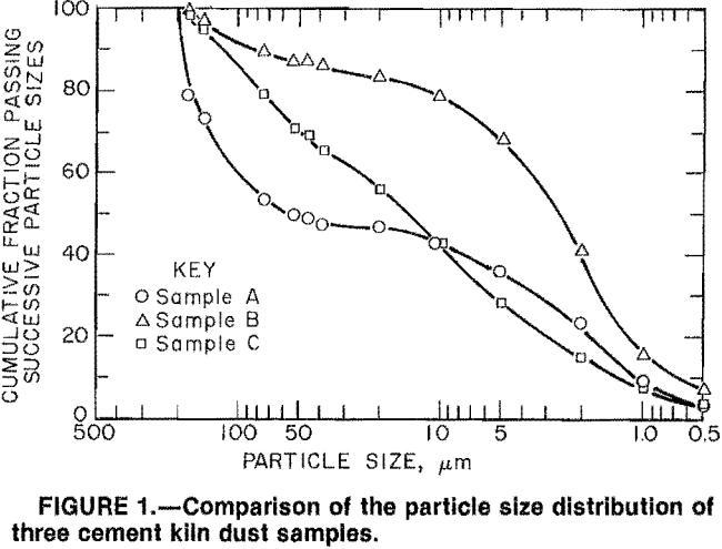 cement-kiln-dust-samples