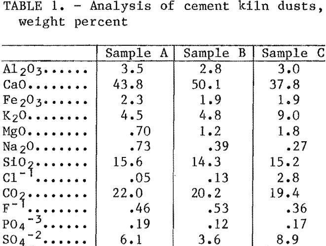 cement-kiln-dust-weight-percent
