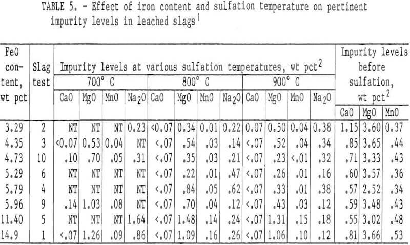 chlorination effect of iron