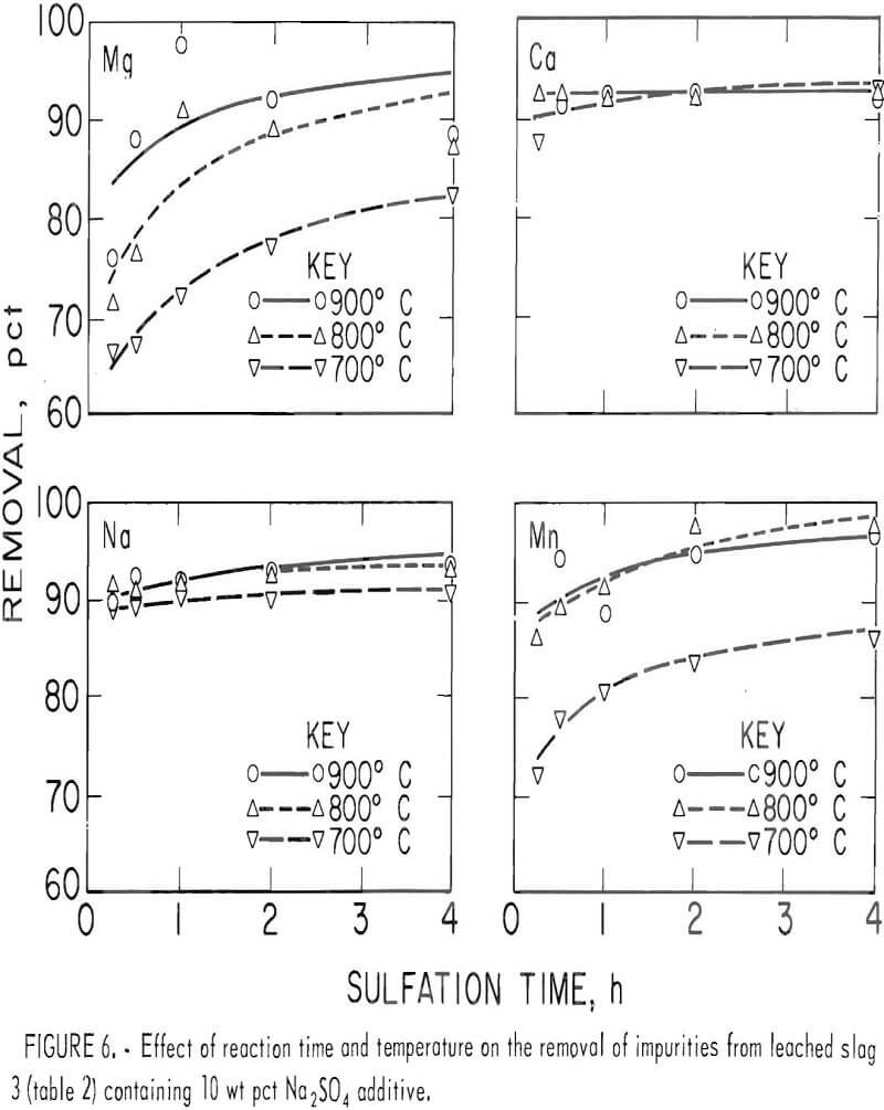 chlorination effect of reaction time