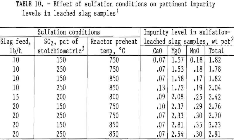 chlorination effect of sulfation conditions