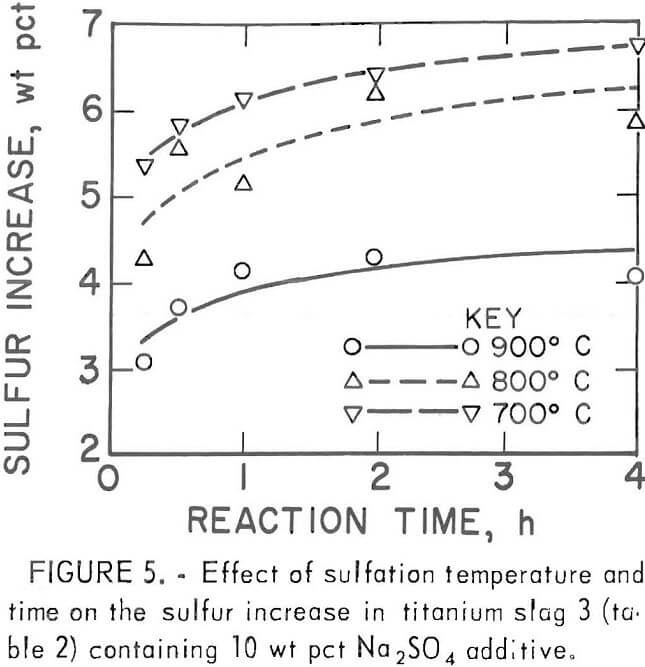 chlorination effect of sulfation temperature