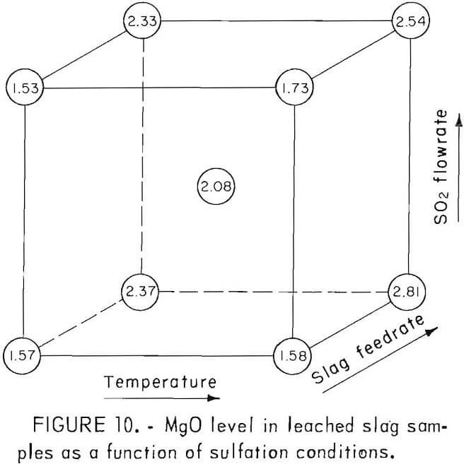 chlorination leached slag sample