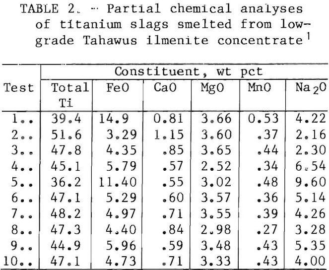 chlorination partial chemical analyses