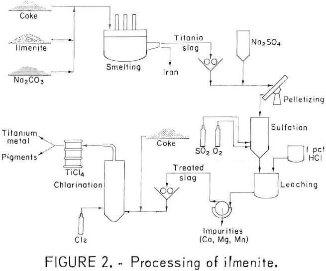 chlorination processing of ilmenite