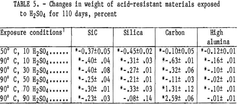 corrosion-resistance-acid-resistant
