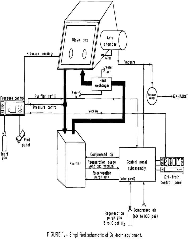 corrosion resistance simplified schematic of dri-train equipment