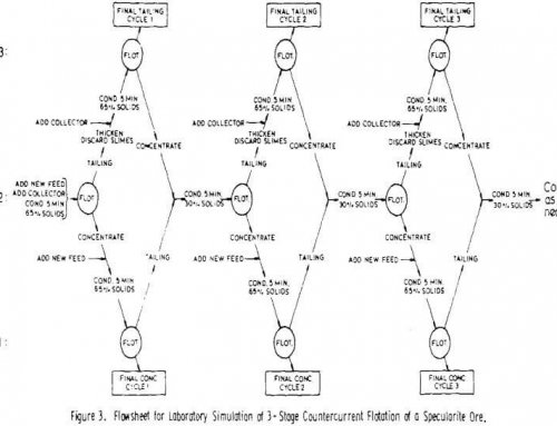 Countercurrent Flotation VS Cocurrent