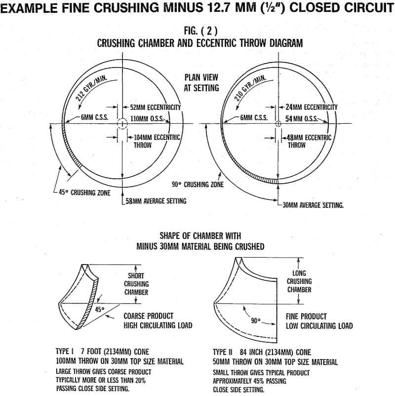 crusher closed circuit
