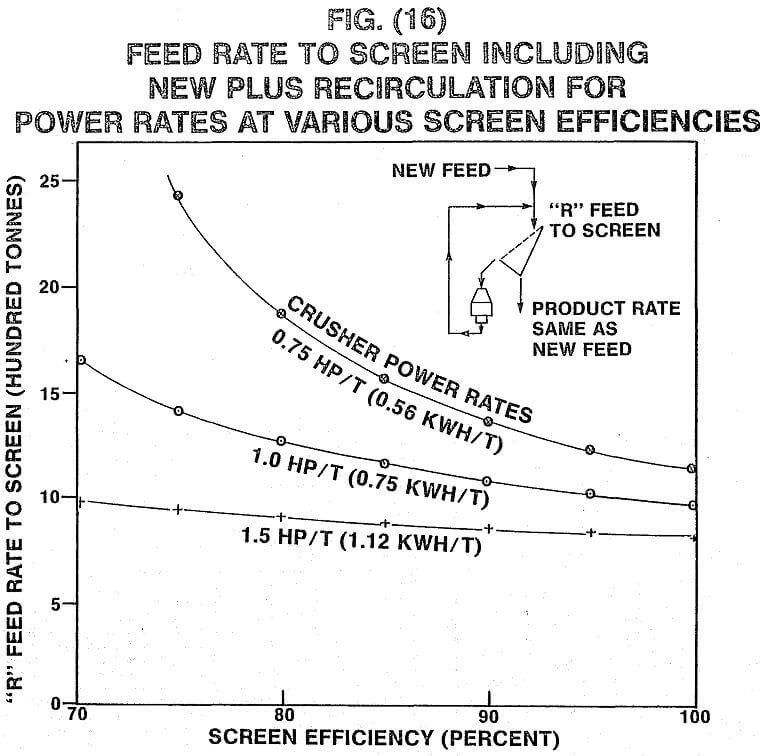 crusher feed rate