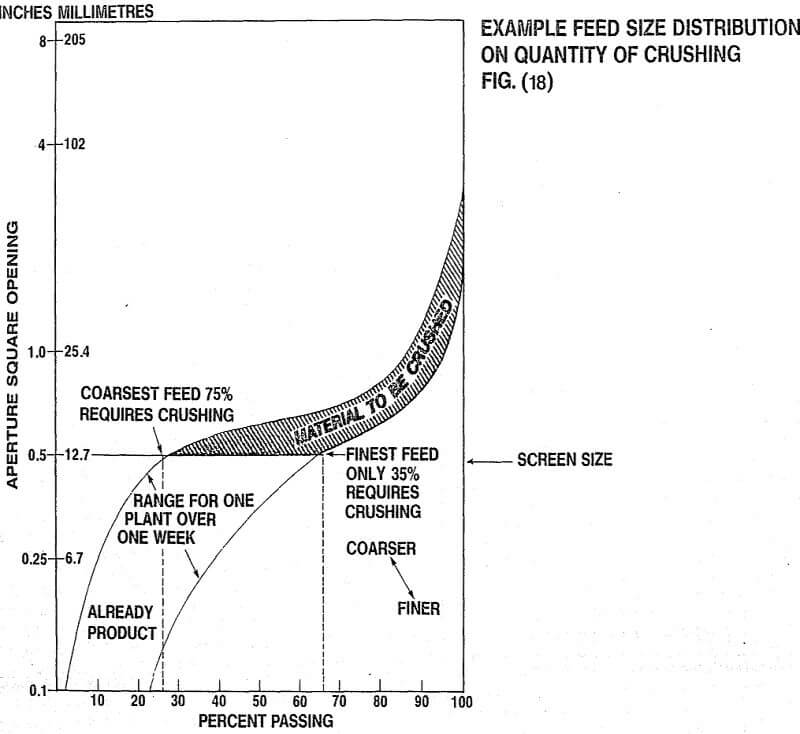 crusher feed size distribution