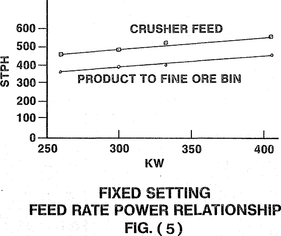 crusher fixed setting feed rate power relationship