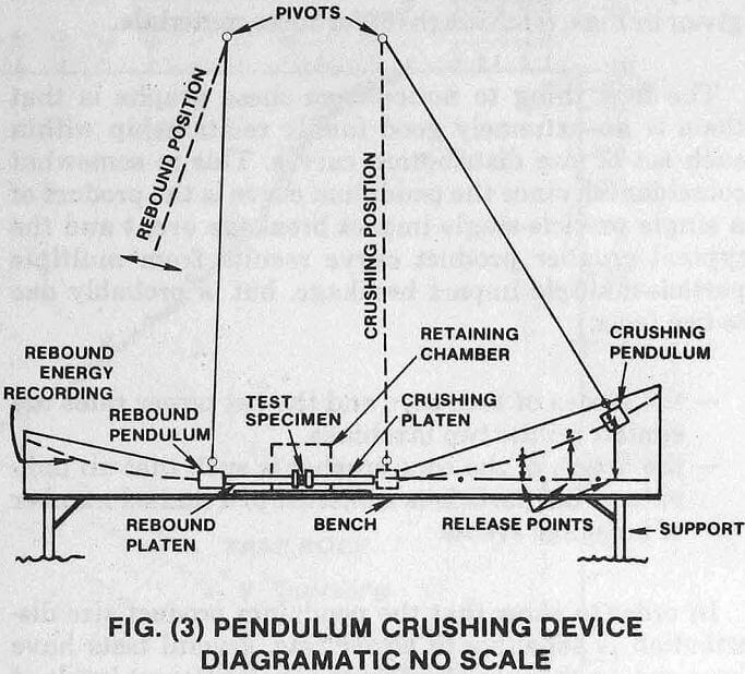 crusher pendulum device