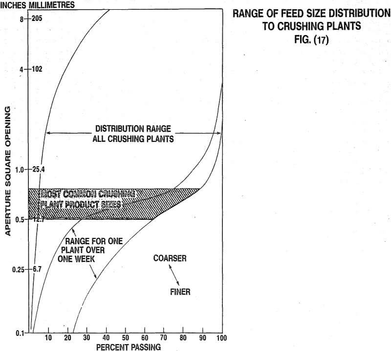 crusher plant range of feed size distribution
