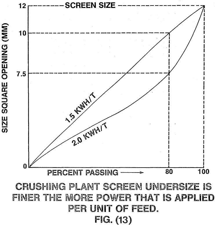 crusher plant screen